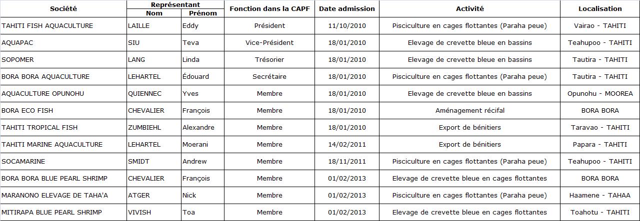 Membres CAPF 2016